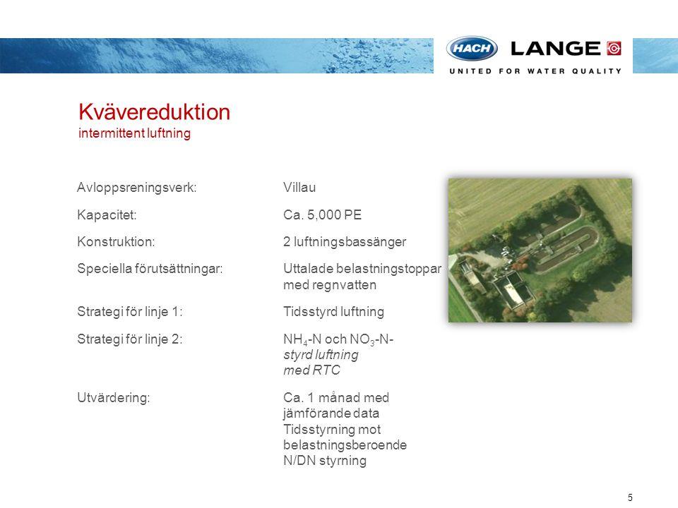Kvävereduktion intermittent luftning 5 Avloppsreningsverk:Villau Kapacitet: Ca. 5,000 PE Konstruktion:2 luftningsbassänger Speciella förutsättningar: