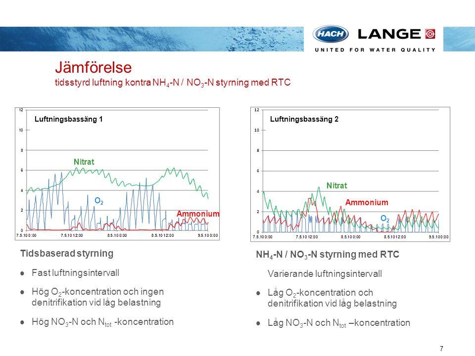 Jämförelse tidsstyrd luftning kontra NH 4 -N / NO 3 -N styrning med RTC 7 Becken 1 Luftningsbassäng 1 Nitrat O2O2 Ammonium Becken 2 Luftningsbassäng 2
