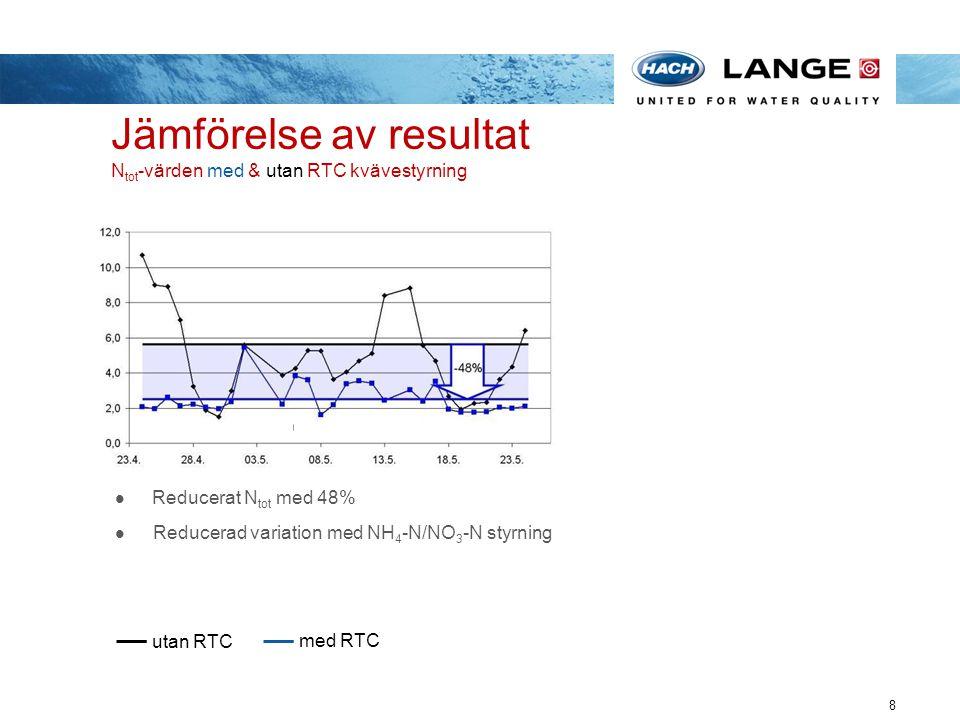 Jämförelse av resultat N tot -värden med & utan RTC kvävestyrning 8 Reducerat N tot med 48% Reducerad variation med NH 4 -N/NO 3 -N styrning utan RTC
