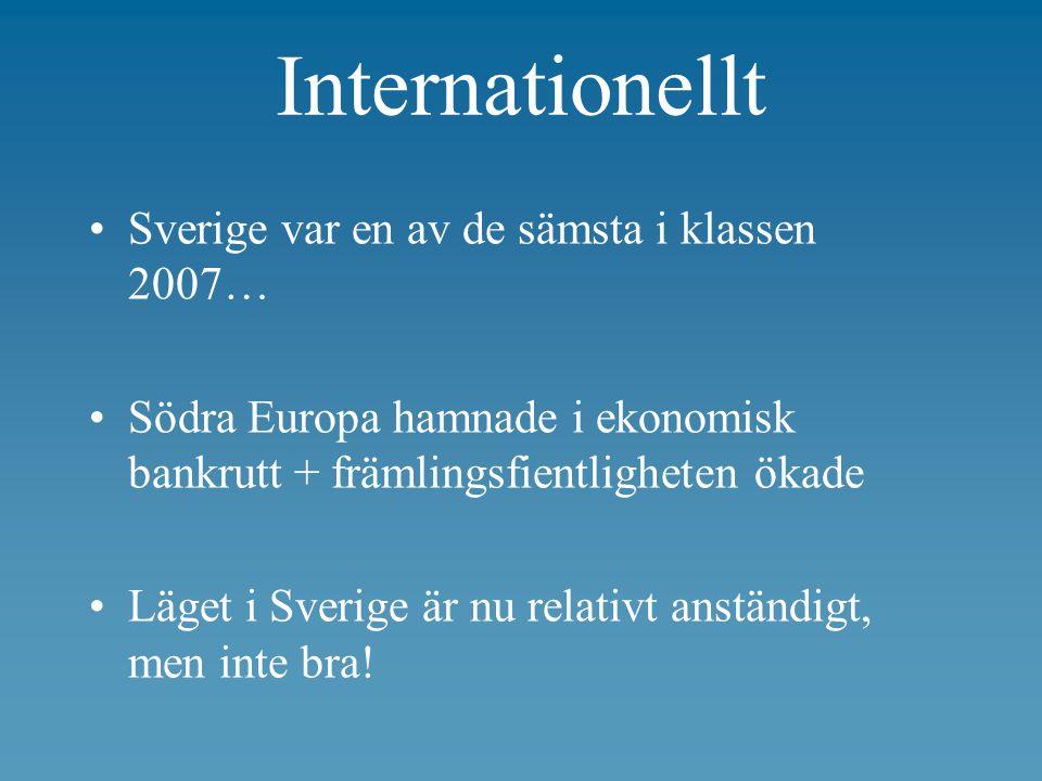 Internationellt Sverige var en av de sämsta i klassen 2007… Södra Europa hamnade i ekonomisk bankrutt + främlingsfientligheten ökade Läget i Sverige är nu relativt anständigt, men inte bra!