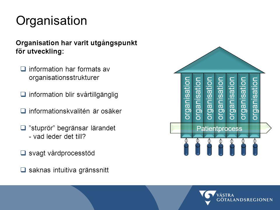 Organisation organisation Patientprocess Organisation har varit utgångspunkt för utveckling:  information har formats av organisationsstrukturer  information blir svårtillgänglig  informationskvalitén är osäker  stuprör begränsar lärandet - vad leder det till.