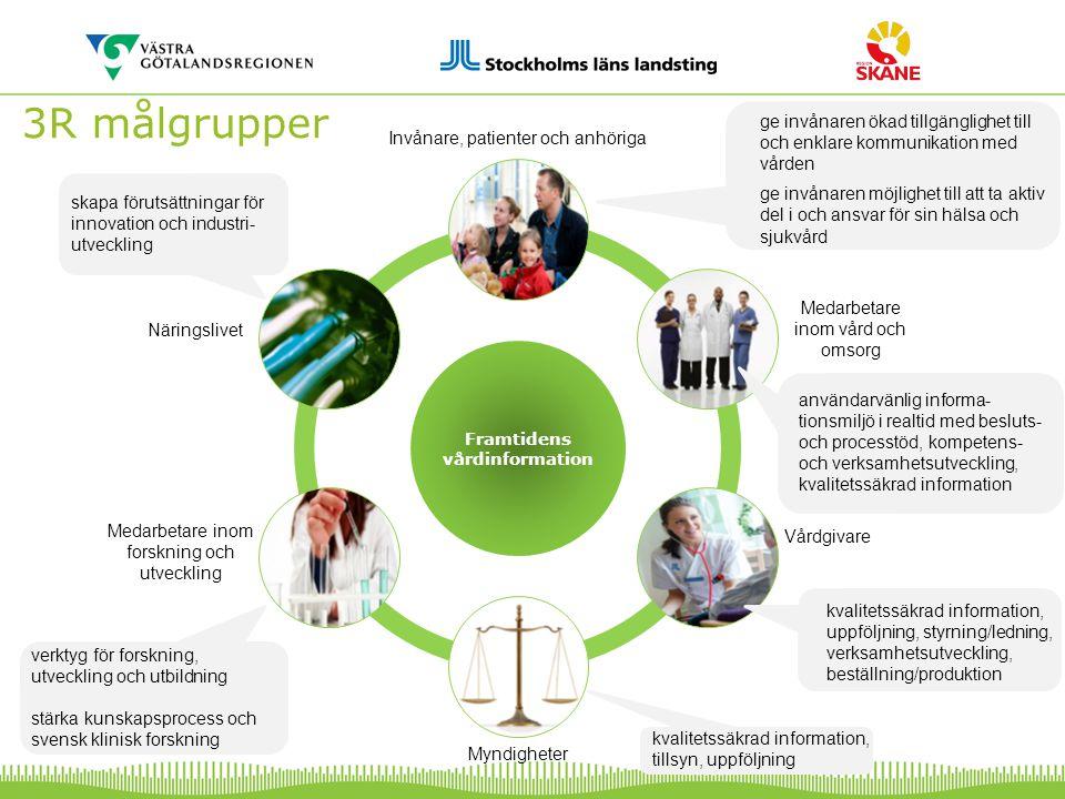 3R målgrupper Näringslivet Medarbetare inom forskning och utveckling Invånare, patienter och anhöriga Medarbetare inom vård och omsorg Myndigheter Vårdgivare ge invånaren ökad tillgänglighet till och enklare kommunikation med vården ge invånaren möjlighet till att ta aktiv del i och ansvar för sin hälsa och sjukvård användarvänlig informa- tionsmiljö i realtid med besluts- och processtöd, kompetens- och verksamhetsutveckling, kvalitetssäkrad information kvalitetssäkrad information, uppföljning, styrning/ledning, verksamhetsutveckling, beställning/produktion kvalitetssäkrad information, tillsyn, uppföljning verktyg för forskning, utveckling och utbildning stärka kunskapsprocess och svensk klinisk forskning skapa förutsättningar för innovation och industri- utveckling