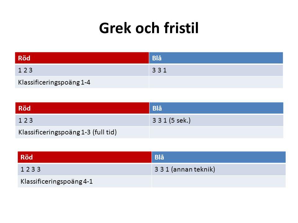 Grek och fristil RödBlå 1 2 33 3 1 Klassificeringspoäng 1-4 RödBlå 1 2 33 3 1 (5 sek.) Klassificeringspoäng 1-3 (full tid) RödBlå 1 2 3 33 3 1 (annan teknik) Klassificeringspoäng 4-1