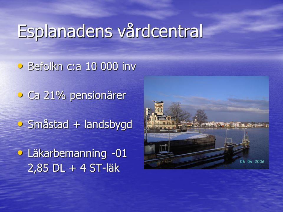 Esplanadens vårdcentral Befolkn c:a 10 000 inv Befolkn c:a 10 000 inv Ca 21% pensionärer Ca 21% pensionärer Småstad + landsbygd Småstad + landsbygd Lä