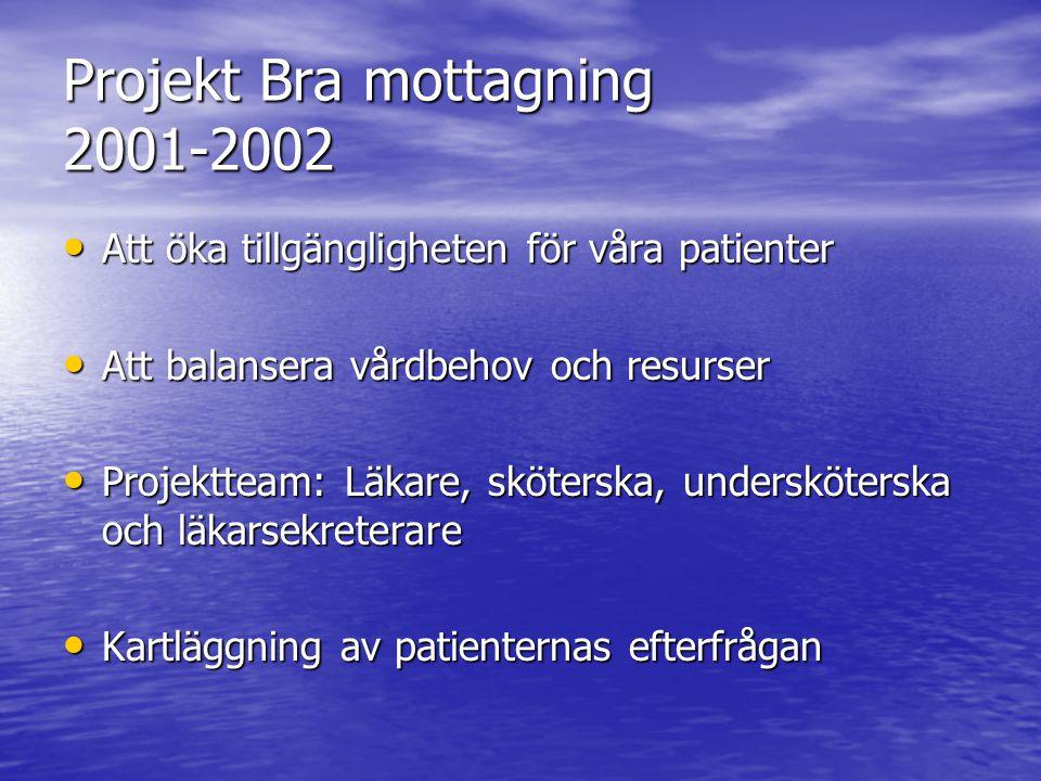 Projekt Bra mottagning 2001-2002 Att öka tillgängligheten för våra patienter Att öka tillgängligheten för våra patienter Att balansera vårdbehov och r