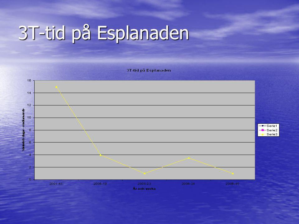 3T-tid på Esplanaden