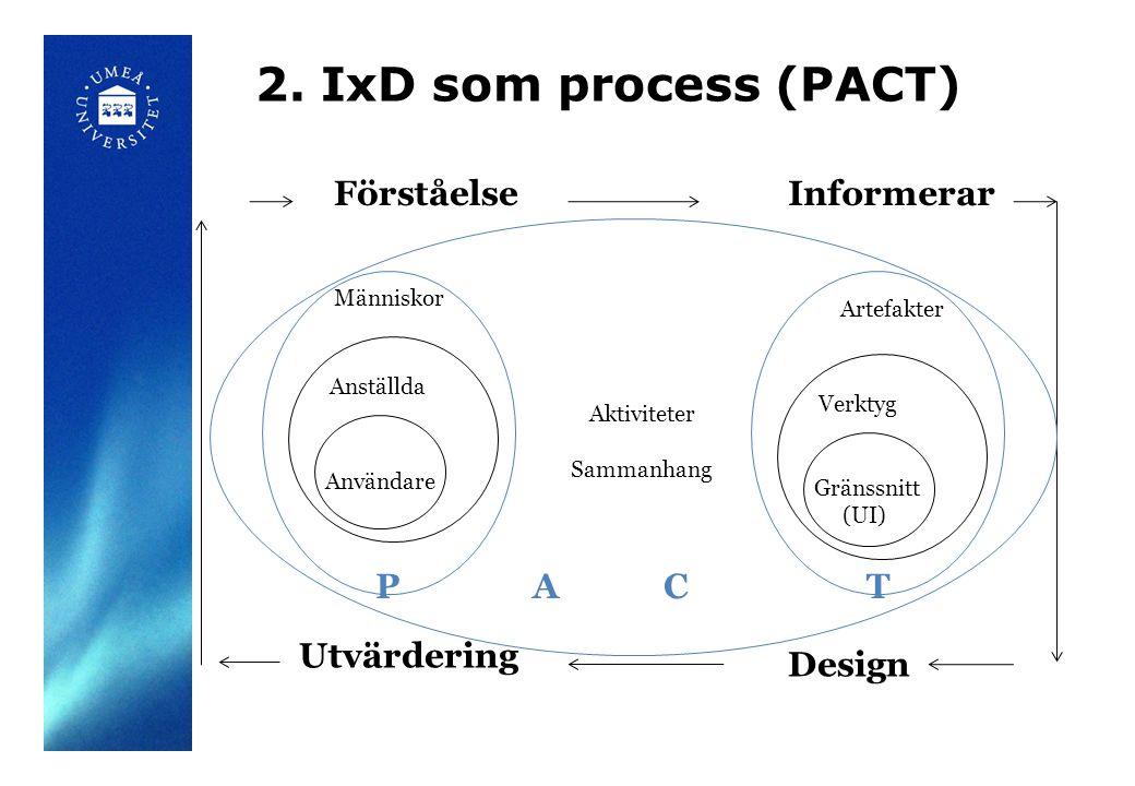 2. IxD som process (PACT) Anställda Människor Användare Verktyg Artefakter Gränssnitt (UI) FörståelseInformerar Design Utvärdering Aktiviteter Sammanh