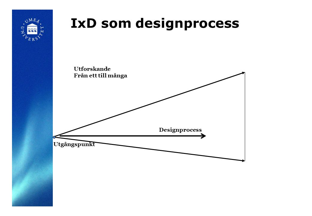 IxD som designprocess Designprocess Reduktion Från många till ett Slutgiltig design