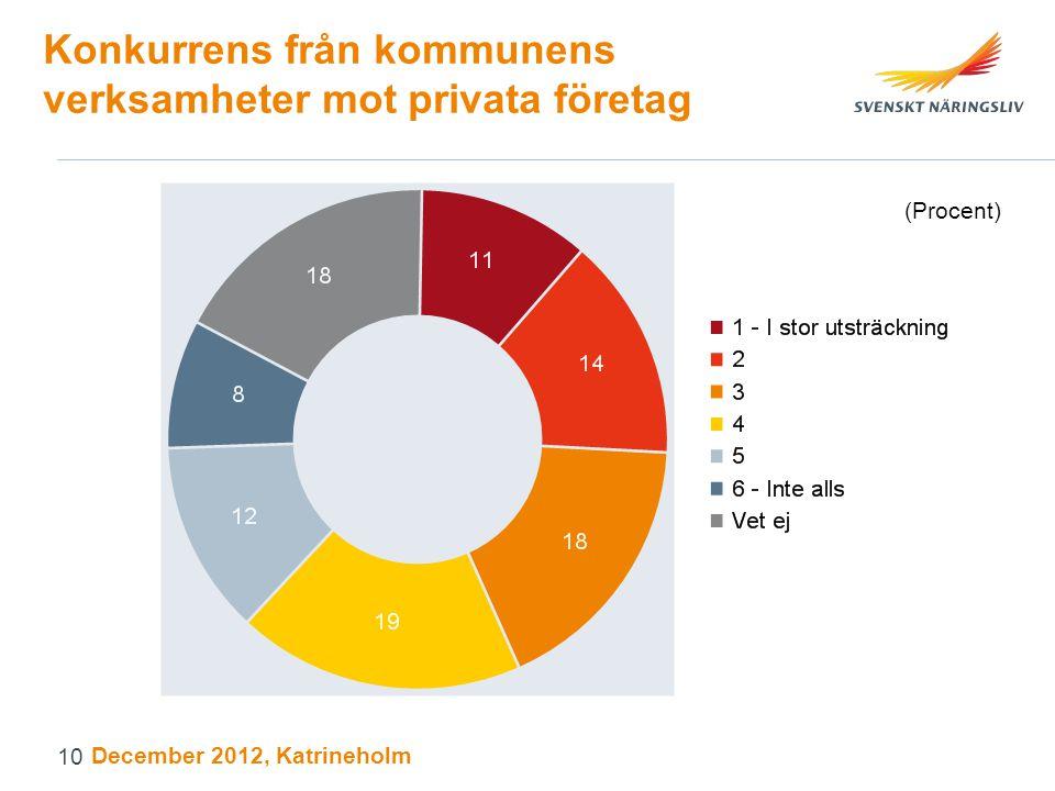 Konkurrens från kommunens verksamheter mot privata företag (Procent) December 2012, Katrineholm 10