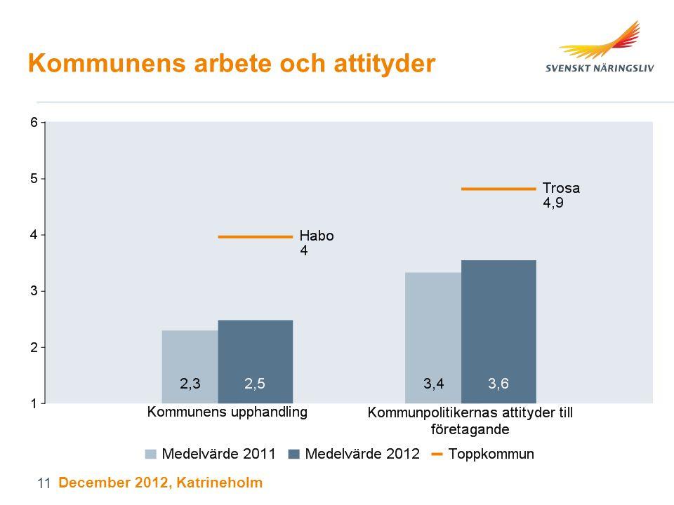 Kommunens arbete och attityder December 2012, Katrineholm 11