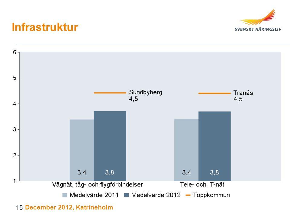 Infrastruktur December 2012, Katrineholm 15