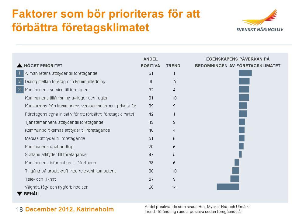 Faktorer som bör prioriteras för att förbättra företagsklimatet December 2012, Katrineholm Andel positiva: de som svarat Bra, Mycket Bra och Utmärkt T