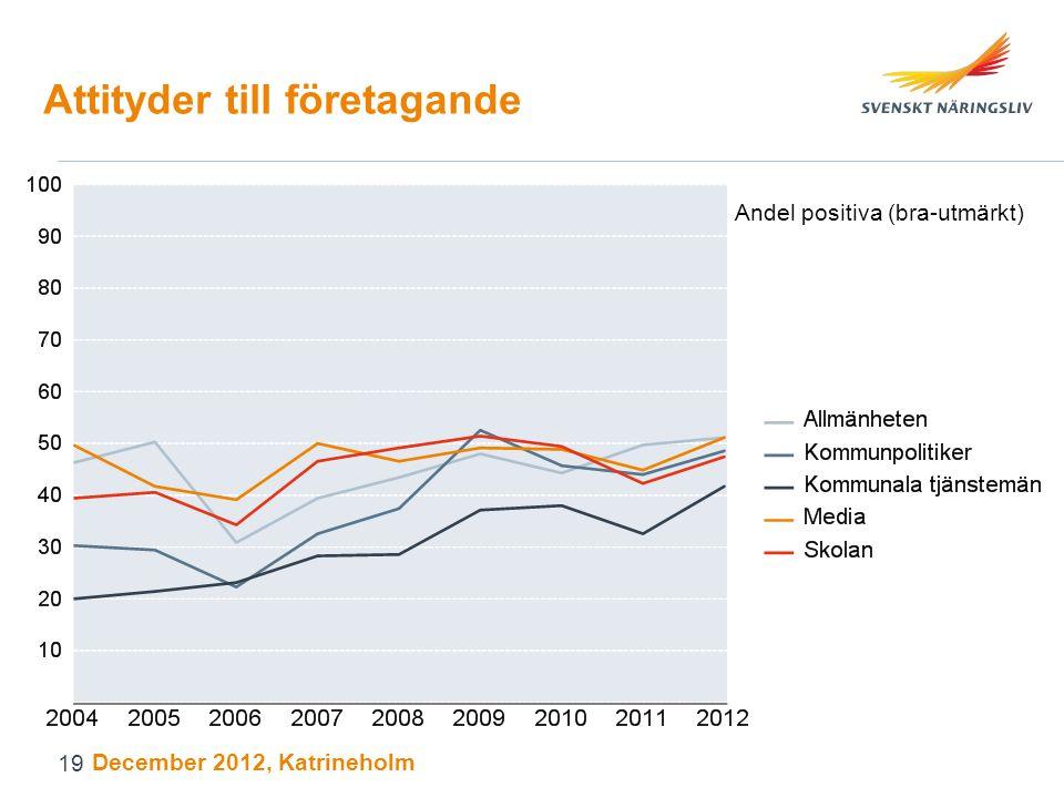 Attityder till företagande Andel positiva (bra-utmärkt) December 2012, Katrineholm 19