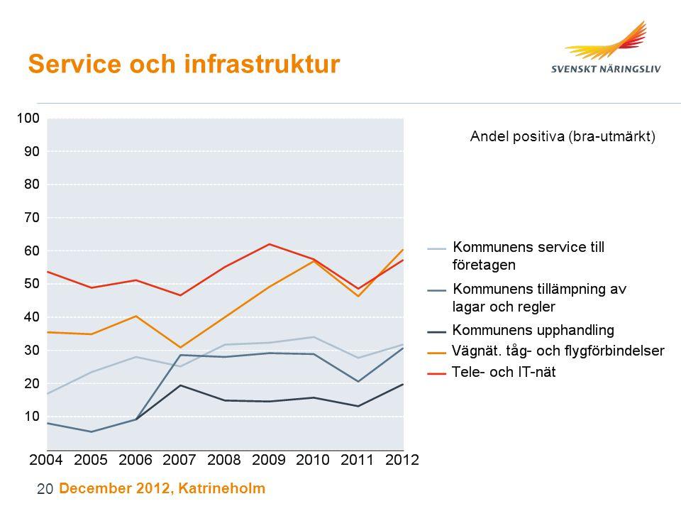 Service och infrastruktur Andel positiva (bra-utmärkt) December 2012, Katrineholm 20