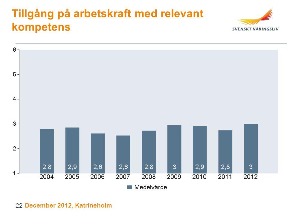 Tillgång på arbetskraft med relevant kompetens December 2012, Katrineholm 22