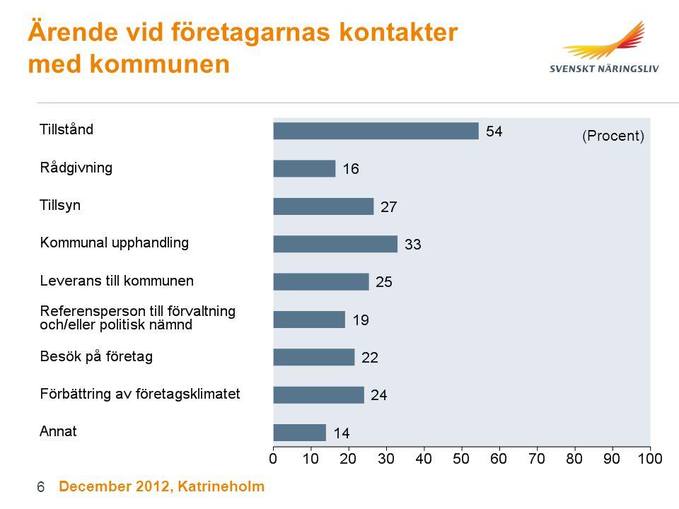 Ärende vid företagarnas kontakter med kommunen (Procent) December 2012, Katrineholm 6