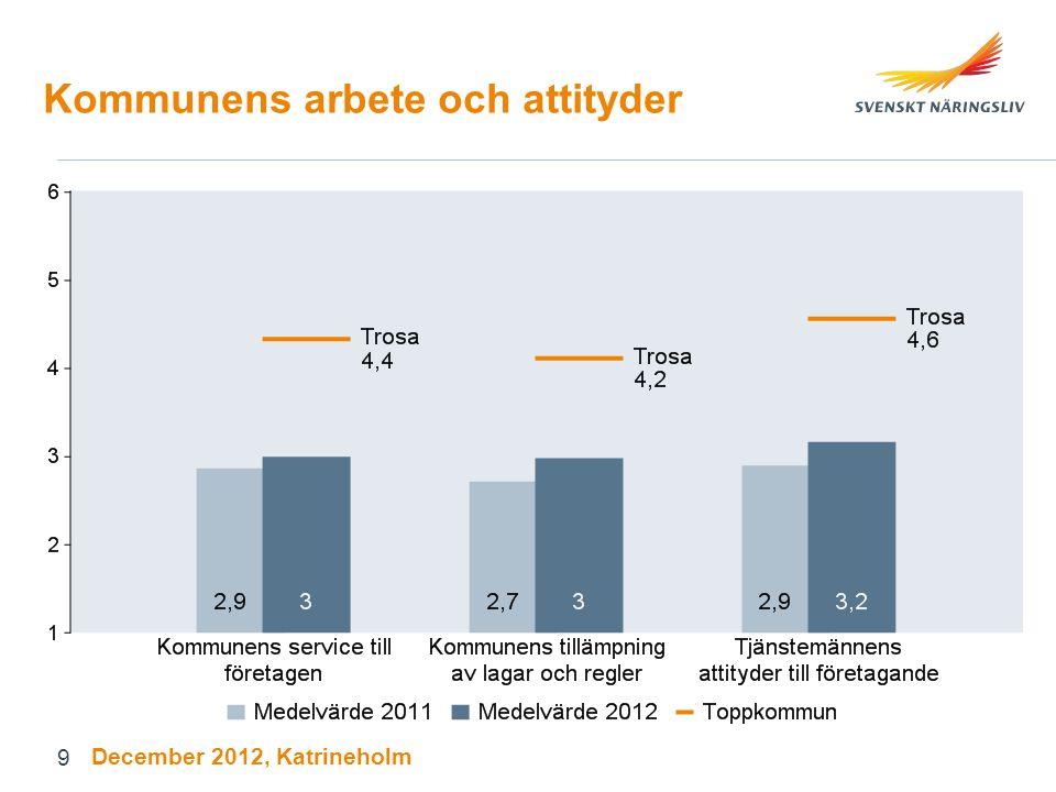 Kommunens arbete och attityder December 2012, Katrineholm 9