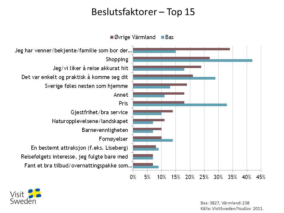 Beslutsfaktorer – Top 15 Bas: 3827, Värmland: 238 Källa: VisitSweden/YouGov 2011.