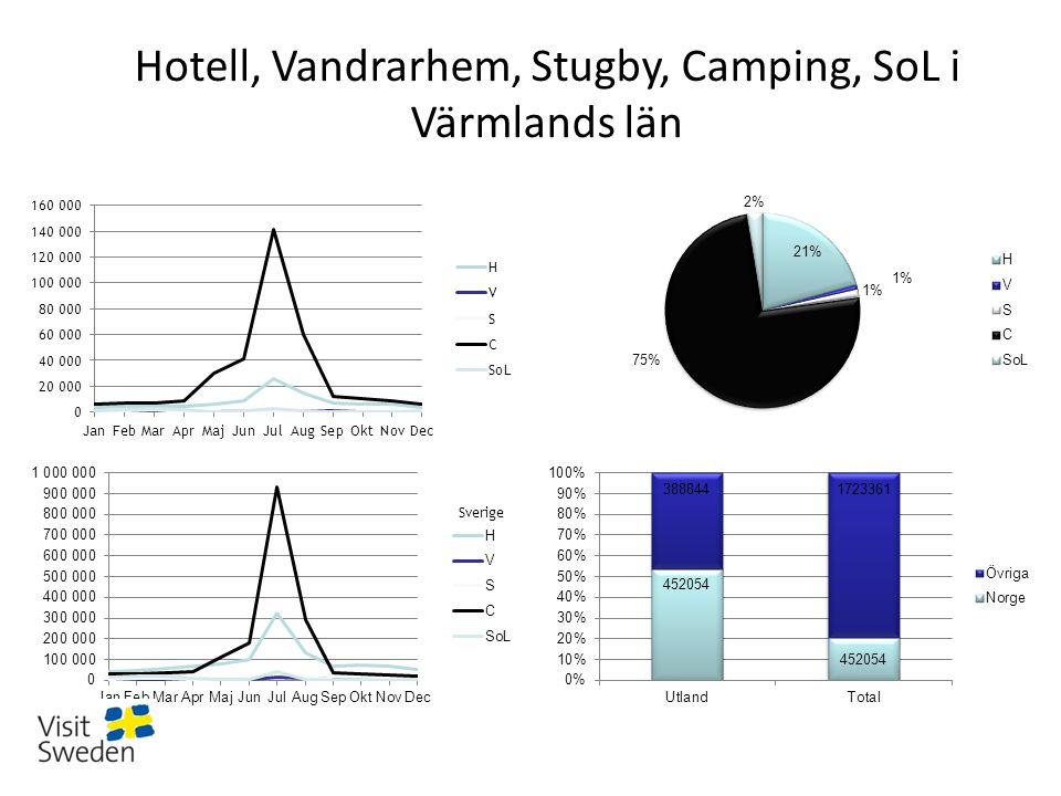 Hotell, Vandrarhem, Stugby, Camping, SoL i Värmlands län