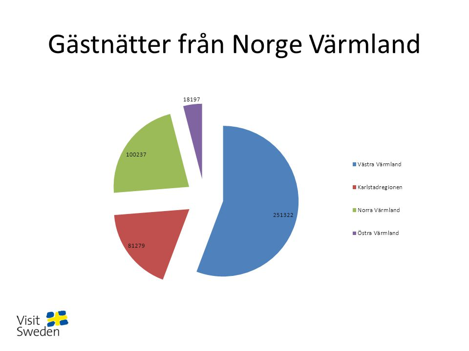Gästnätter från Norge Värmland