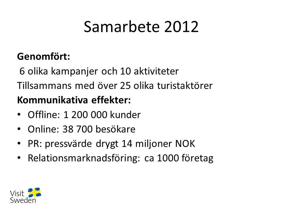 Samarbete 2012 Genomfört: 6 olika kampanjer och 10 aktiviteter Tillsammans med över 25 olika turistaktörer Kommunikativa effekter: Offline: 1 200 000 kunder Online: 38 700 besökare PR: pressvärde drygt 14 miljoner NOK Relationsmarknadsföring: ca 1000 företag