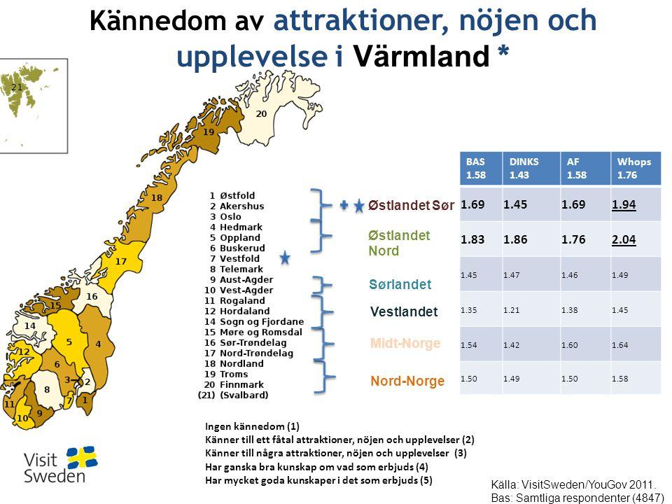 Østlandet Sør Nord-Norge Østlandet Nord Sørlandet Vestlandet Midt-Norge BAS 1.58 DINKS 1.43 AF 1.58 Whops 1.76 1.691.451.691.94 1.831.861.762.04 1.451.471.461.49 1.351.211.381.45 1.541.421.601.64 1.501.491.501.58 Kännedom av attraktioner, nöjen och upplevelse i Värmland * Ingen kännedom (1) Känner till ett fåtal attraktioner, nöjen och upplevelser (2) Känner till några attraktioner, nöjen och upplevelser (3) Har ganska bra kunskap om vad som erbjuds (4) Har mycket goda kunskaper i det som erbjuds (5) Källa: VisitSweden/YouGov 2011.