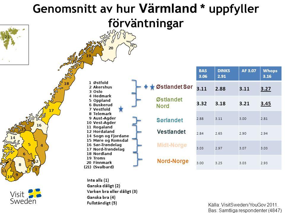 Østlandet Sør Nord-Norge Østlandet Nord Sørlandet Vestlandet Midt-Norge BAS 3.06 DINKS 2.91 AF 3.07Whops 3.16 3.112.883.113.27 3.323.183.213.45 2.883.113.002.81 2.842.652.902.94 3.032.973.073.03 3.003.253.032.93 Genomsnitt av hur Värmland * uppfyller förväntningar Inte alls (1) Ganska dåligt (2) Varken bra eller dåligt (3) Ganska bra (4) Fullständigt (5) Källa: VisitSweden/YouGov 2011.
