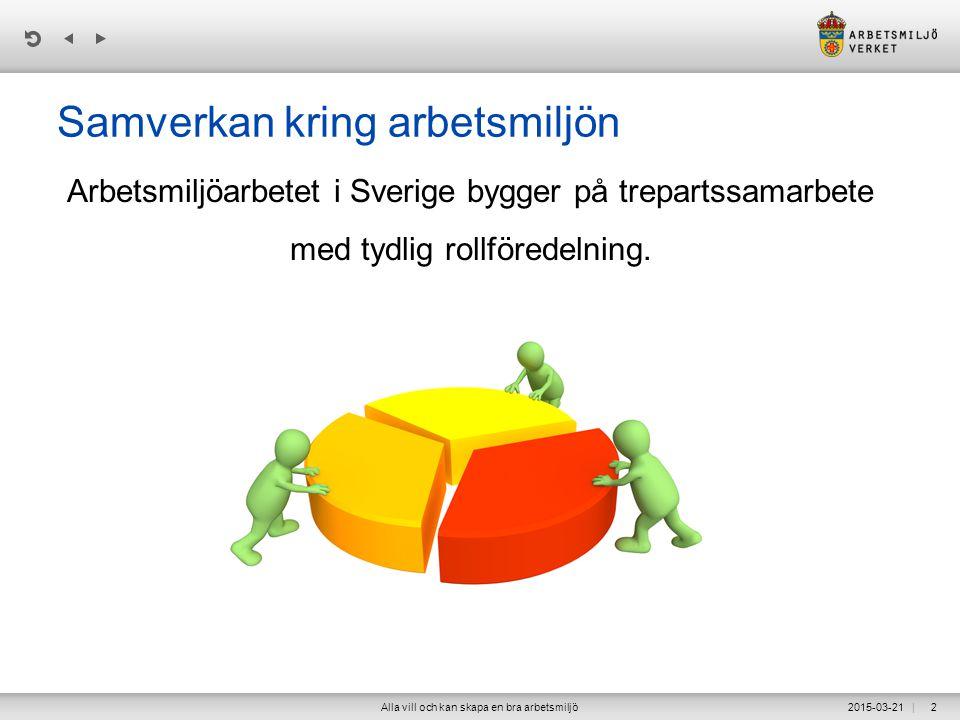 | Samverkan kring arbetsmiljön Arbetsmiljöarbetet i Sverige bygger på trepartssamarbete med tydlig rollföredelning.