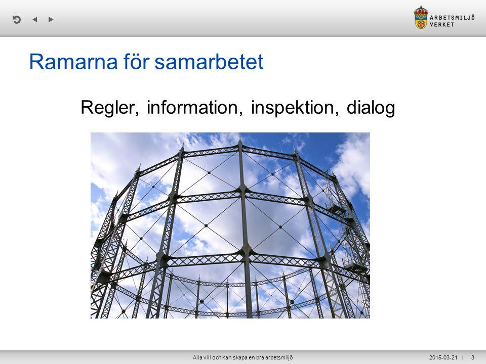 | Ramarna för samarbetet Regler, information, inspektion, dialog 2015-03-21Alla vill och kan skapa en bra arbetsmiljö3