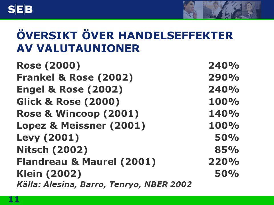 11 ÖVERSIKT ÖVER HANDELSEFFEKTER AV VALUTAUNIONER Rose (2000)240% Frankel & Rose (2002)290% Engel & Rose (2002)240% Glick & Rose (2000)100% Rose & Wincoop (2001)140% Lopez & Meissner (2001)100% Levy (2001) 50% Nitsch (2002) 85% Flandreau & Maurel (2001)220% Klein (2002) 50% Källa: Alesina, Barro, Tenryo, NBER 2002