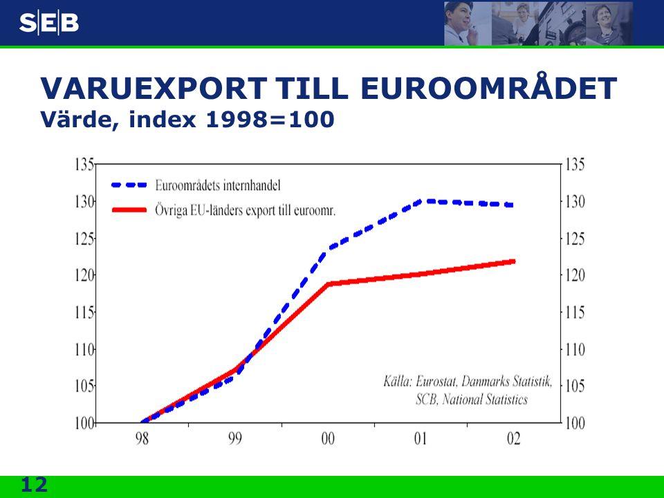 12 VARUEXPORT TILL EUROOMRÅDET Värde, index 1998=100