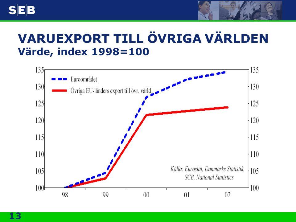 13 VARUEXPORT TILL ÖVRIGA VÄRLDEN Värde, index 1998=100