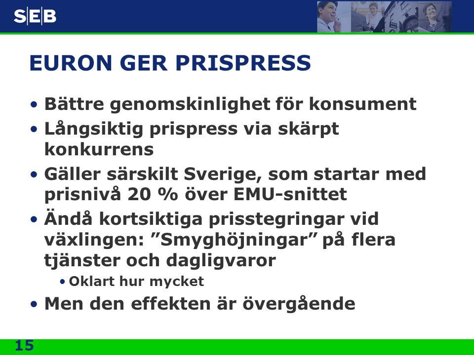 15 EURON GER PRISPRESS Bättre genomskinlighet för konsument Långsiktig prispress via skärpt konkurrens Gäller särskilt Sverige, som startar med prisnivå 20 % över EMU-snittet Ändå kortsiktiga prisstegringar vid växlingen: Smyghöjningar på flera tjänster och dagligvaror Oklart hur mycket Men den effekten är övergående