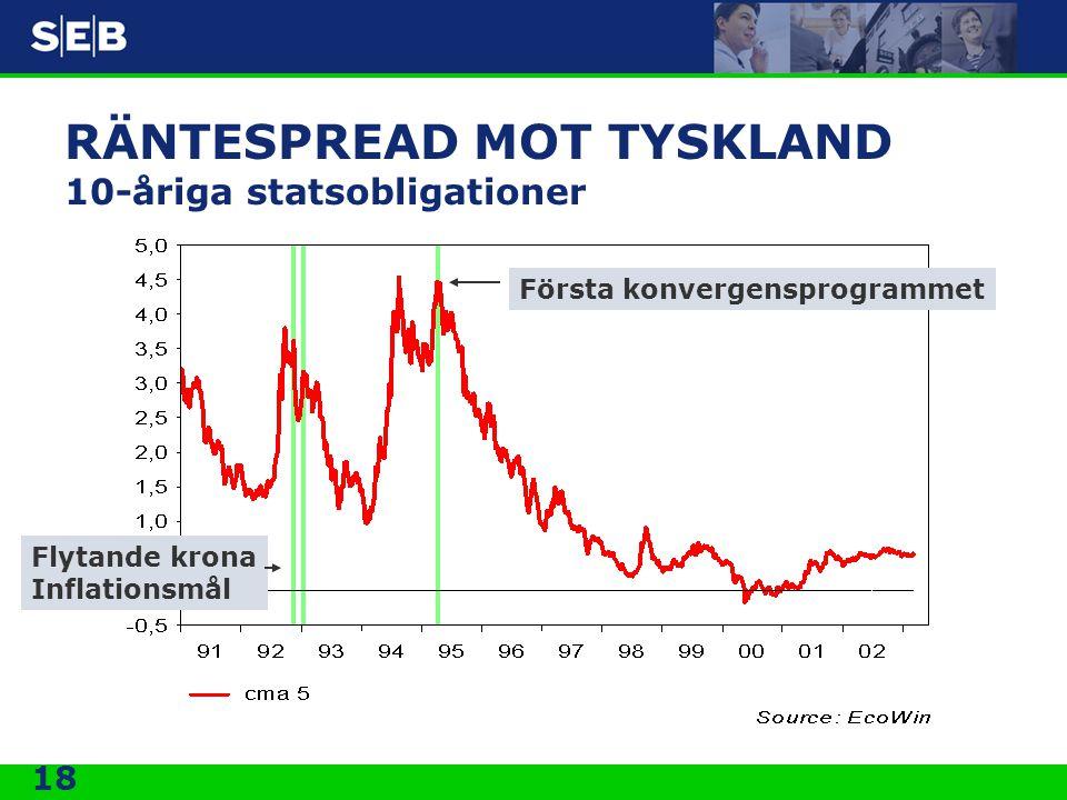 18 RÄNTESPREAD MOT TYSKLAND 10-åriga statsobligationer Första konvergensprogrammet Flytande krona Inflationsmål