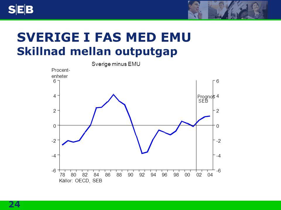 24 SVERIGE I FAS MED EMU Skillnad mellan outputgap 0402009896949290888684828078 6 4 2 0 -2 -4 -6 6 4 2 0 -2 -4 -6 Procent- enheter Källor: OECD, SEB Sverige minus EMU Prognos SEB