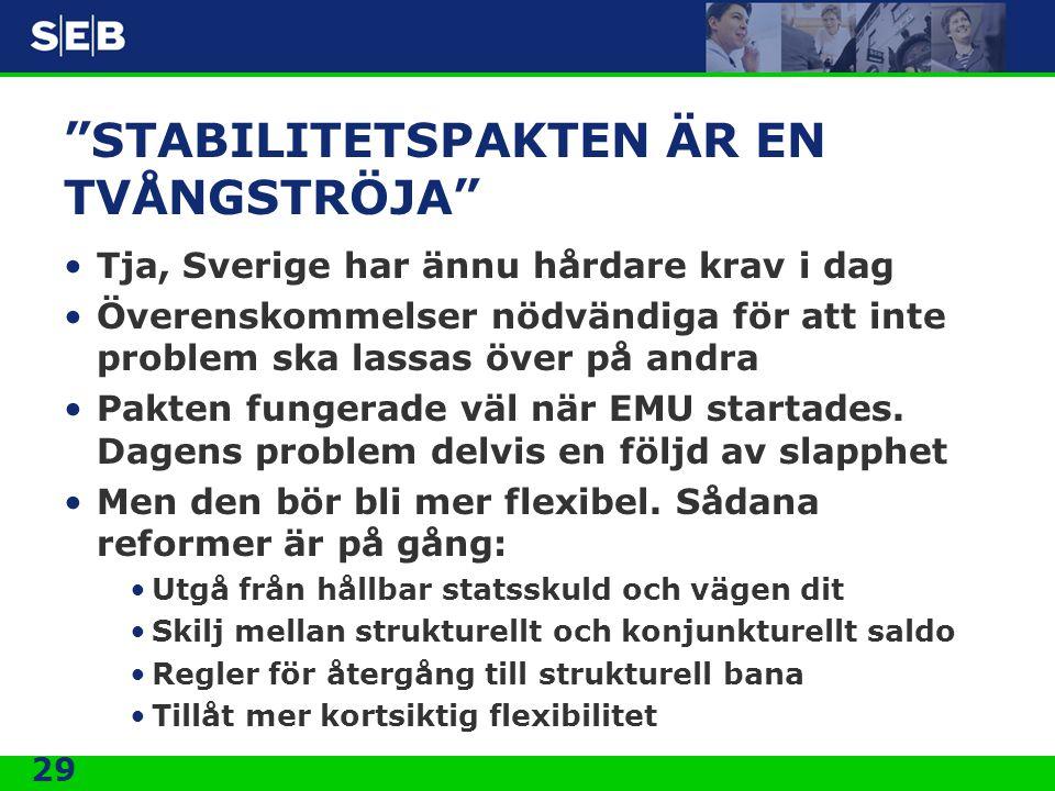 29 STABILITETSPAKTEN ÄR EN TVÅNGSTRÖJA Tja, Sverige har ännu hårdare krav i dag Överenskommelser nödvändiga för att inte problem ska lassas över på andra Pakten fungerade väl när EMU startades.