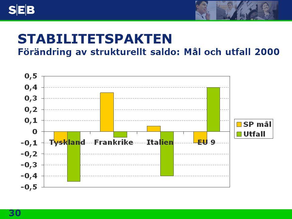 30 STABILITETSPAKTEN Förändring av strukturellt saldo: Mål och utfall 2000