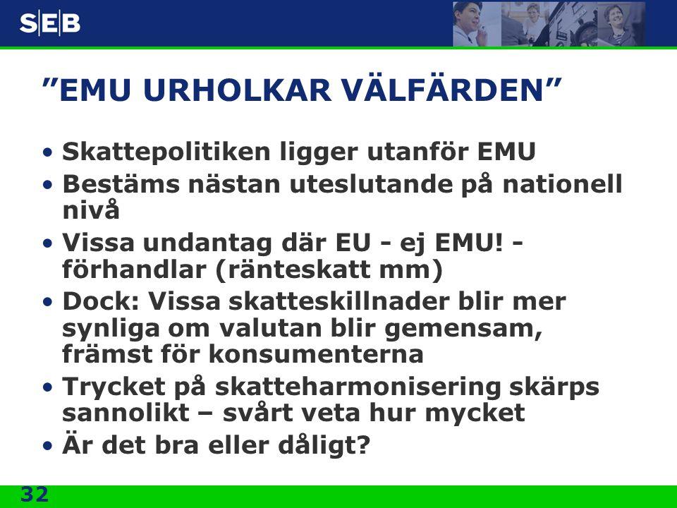 32 EMU URHOLKAR VÄLFÄRDEN Skattepolitiken ligger utanför EMU Bestäms nästan uteslutande på nationell nivå Vissa undantag där EU - ej EMU.