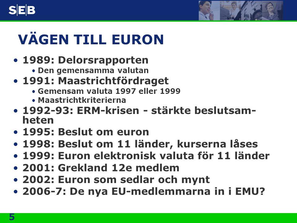 5 VÄGEN TILL EURON 1989: Delorsrapporten Den gemensamma valutan 1991: Maastrichtfördraget Gemensam valuta 1997 eller 1999 Maastrichtkriterierna 1992-93: ERM-krisen - stärkte beslutsam- heten 1995: Beslut om euron 1998: Beslut om 11 länder, kurserna låses 1999: Euron elektronisk valuta för 11 länder 2001: Grekland 12e medlem 2002: Euron som sedlar och mynt 2006-7: De nya EU-medlemmarna in i EMU?