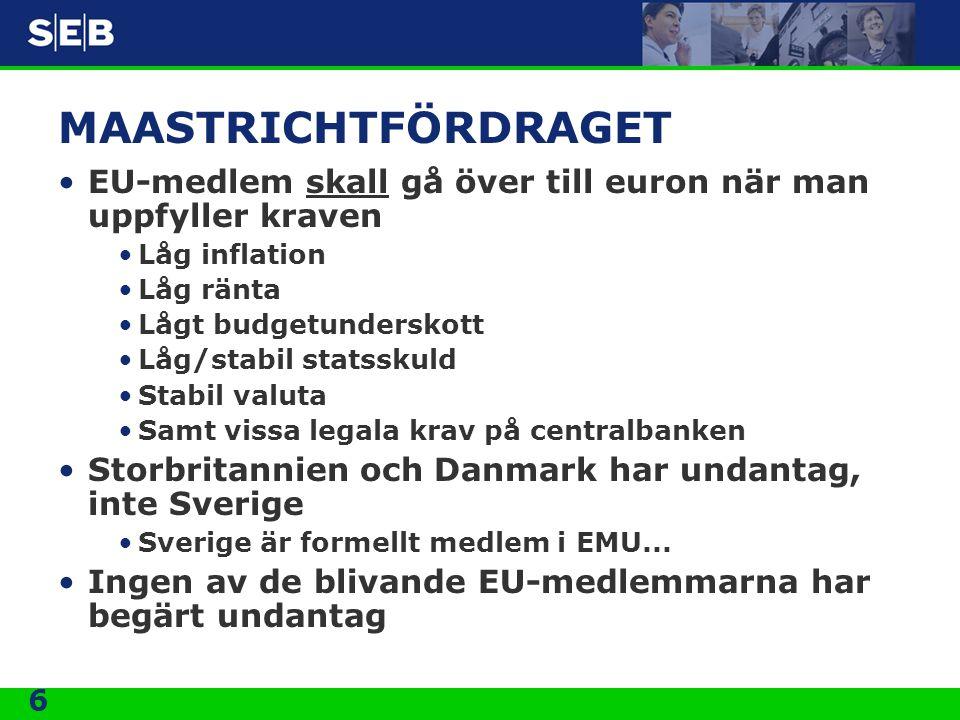 6 MAASTRICHTFÖRDRAGET EU-medlem skall gå över till euron när man uppfyller kraven Låg inflation Låg ränta Lågt budgetunderskott Låg/stabil statsskuld Stabil valuta Samt vissa legala krav på centralbanken Storbritannien och Danmark har undantag, inte Sverige Sverige är formellt medlem i EMU...