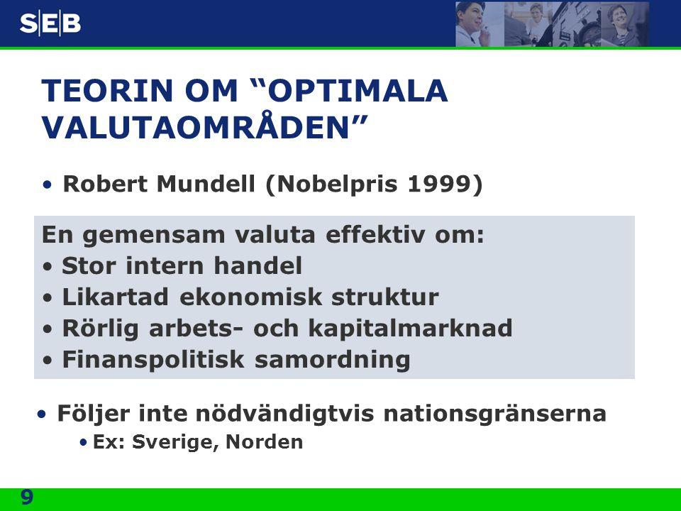 9 TEORIN OM OPTIMALA VALUTAOMRÅDEN Robert Mundell (Nobelpris 1999) En gemensam valuta effektiv om: Stor intern handel Likartad ekonomisk struktur Rörlig arbets- och kapitalmarknad Finanspolitisk samordning Följer inte nödvändigtvis nationsgränserna Ex: Sverige, Norden