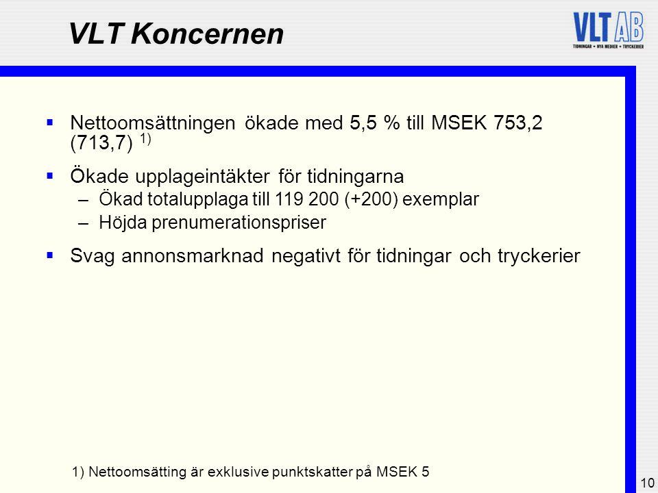 10 VLT Koncernen  Nettoomsättningen ökade med 5,5 % till MSEK 753,2 (713,7) 1)  Ökade upplageintäkter för tidningarna –Ökad totalupplaga till 119 20