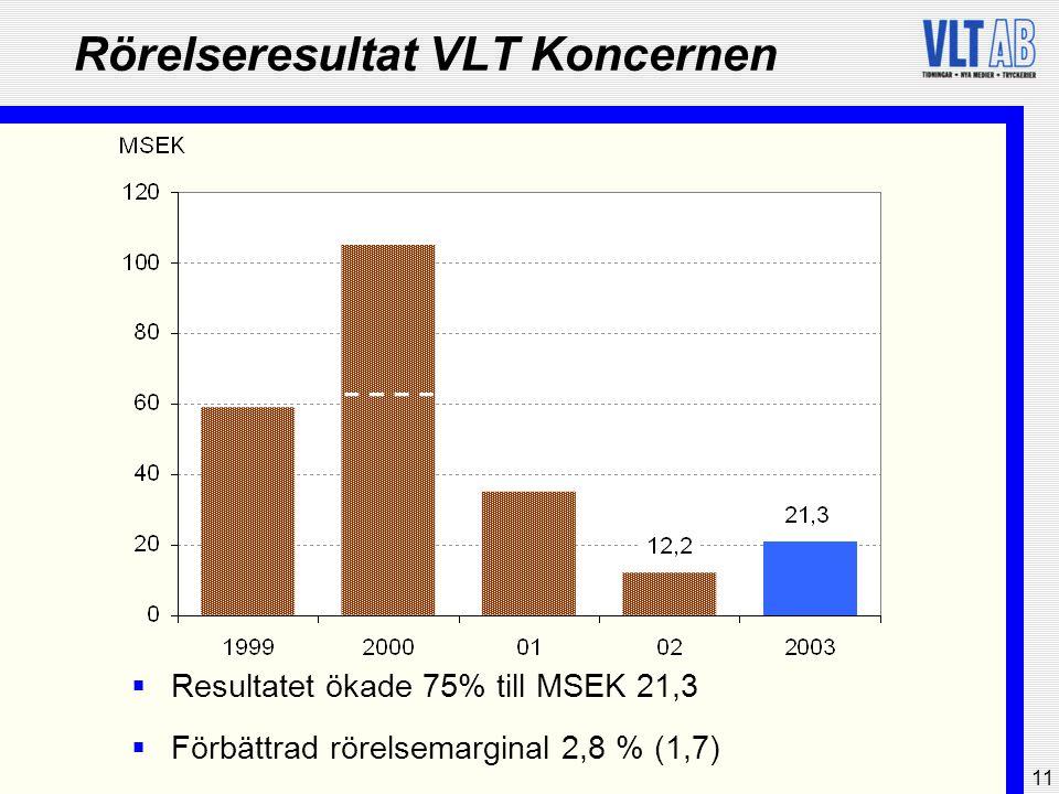 11 Rörelseresultat VLT Koncernen  Resultatet ökade 75% till MSEK 21,3  Förbättrad rörelsemarginal 2,8 % (1,7)