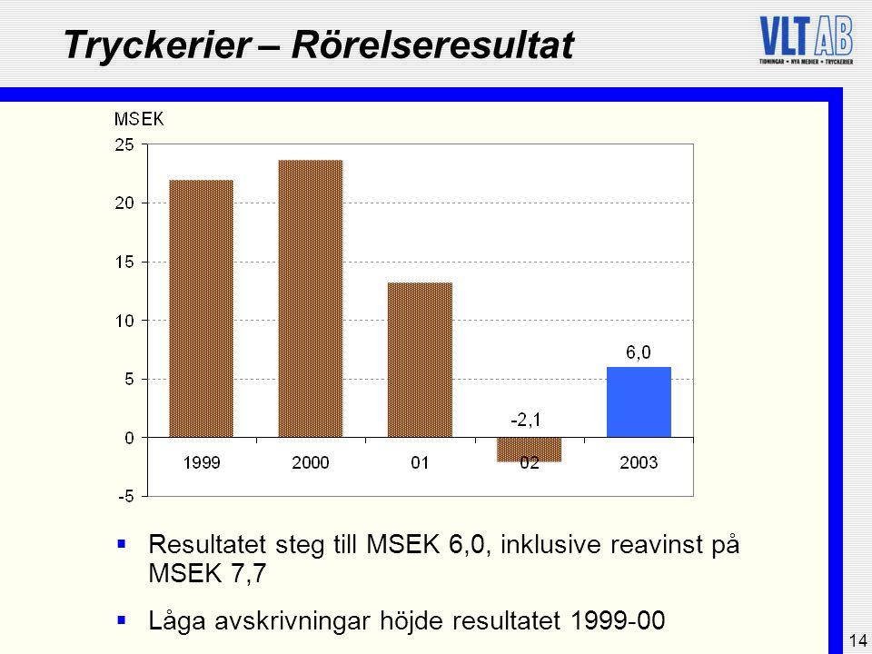 14 Tryckerier – Rörelseresultat  Resultatet steg till MSEK 6,0, inklusive reavinst på MSEK 7,7  Låga avskrivningar höjde resultatet 1999-00