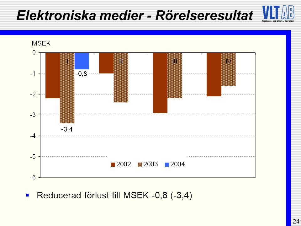 24 Elektroniska medier - Rörelseresultat  Reducerad förlust till MSEK -0,8 (-3,4)