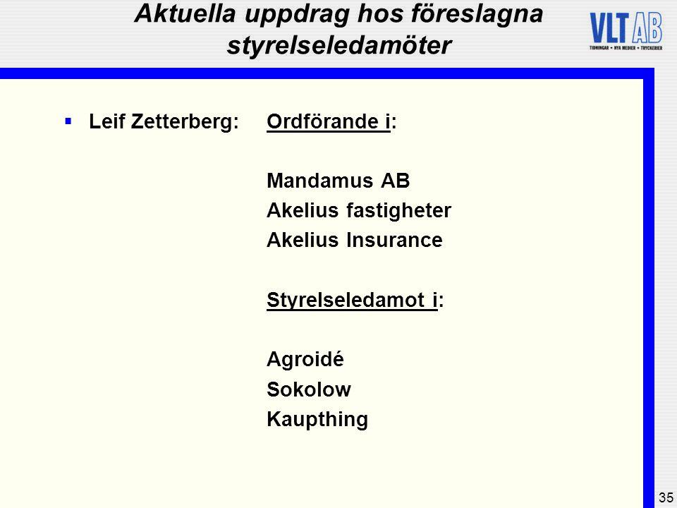 35 Aktuella uppdrag hos föreslagna styrelseledamöter  Leif Zetterberg:Ordförande i: Mandamus AB Akelius fastigheter Akelius Insurance Styrelseledamot