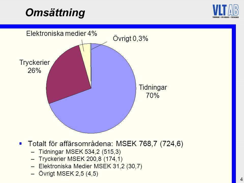 4 Omsättning  Totalt för affärsområdena: MSEK 768,7 (724,6) –Tidningar MSEK 534,2 (515,3) –Tryckerier MSEK 200,8 (174,1) –Elektroniska Medier MSEK 31