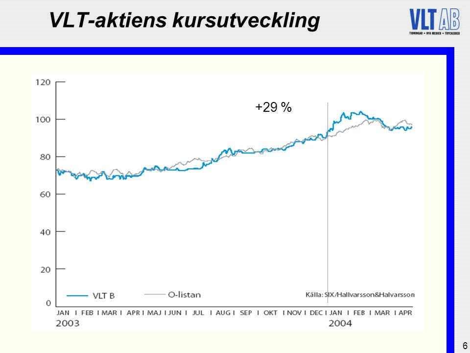 6 VLT-aktiens kursutveckling +29 %