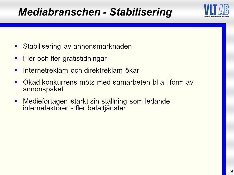 9 Mediabranschen - Stabilisering  Stabilisering av annonsmarknaden  Fler och fler gratistidningar  Internetreklam och direktreklam ökar  Ökad konk