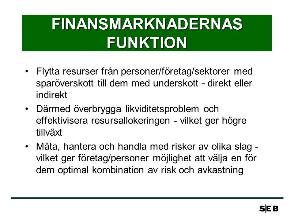 FINANSMARKNADERNAS FUNKTION Flytta resurser från personer/företag/sektorer med sparöverskott till dem med underskott - direkt eller indirekt Därmed öv